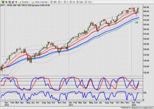 S&P 500 index weekchart