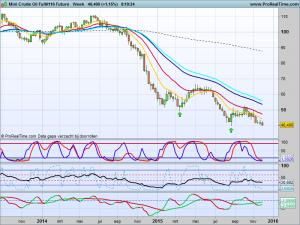 Crude oil weekchart